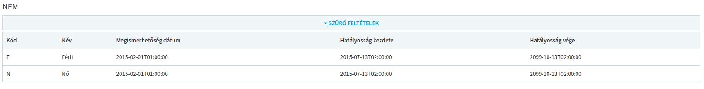 Screenshot of table (in Hungarian): Kód (Code), Név (Name),  Megismerhetőség dátum (date of publication), Hatályosság kezdete (Start date), Hatályosság vége (End date) / F, Férfi (Man), 2015-02-01T01:00:00, 2015-07-13T02:00:00, 2099-10-13T02:00:00 / N, Nő (Woman), 2015-02-01T01:00:00, 2015-07-13T02:00:00, 2099-10-13T02:00:00